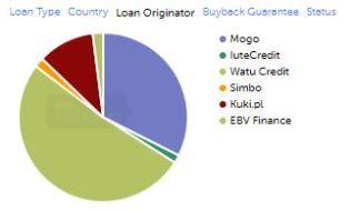 mintos-portfolio-loan-originator